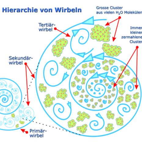 Hierarchie von Wirbeln